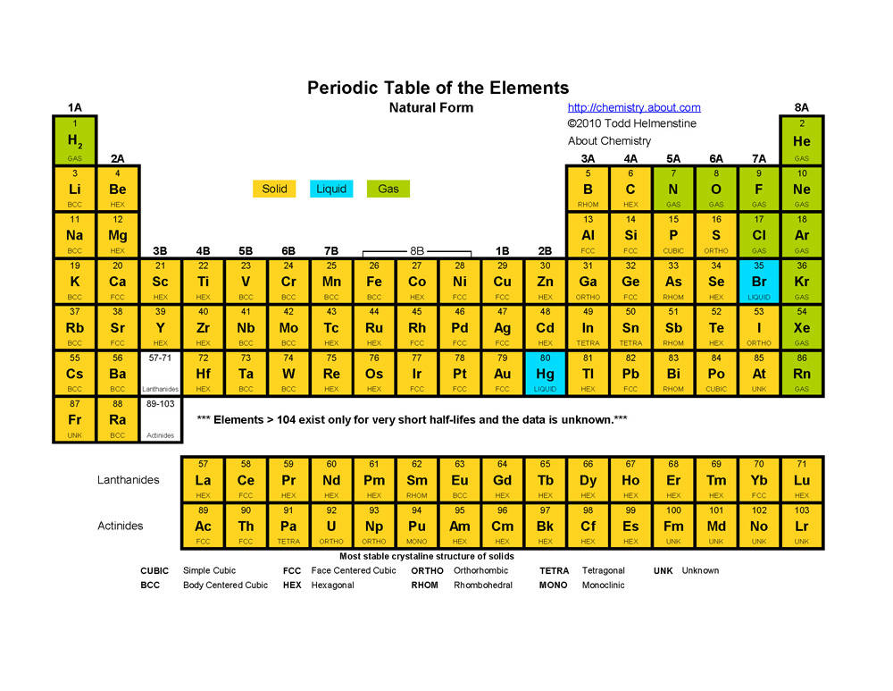 Periodic Table States At Room Temp