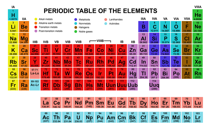 periodic table of elements - Periodic Table Of Elements Years